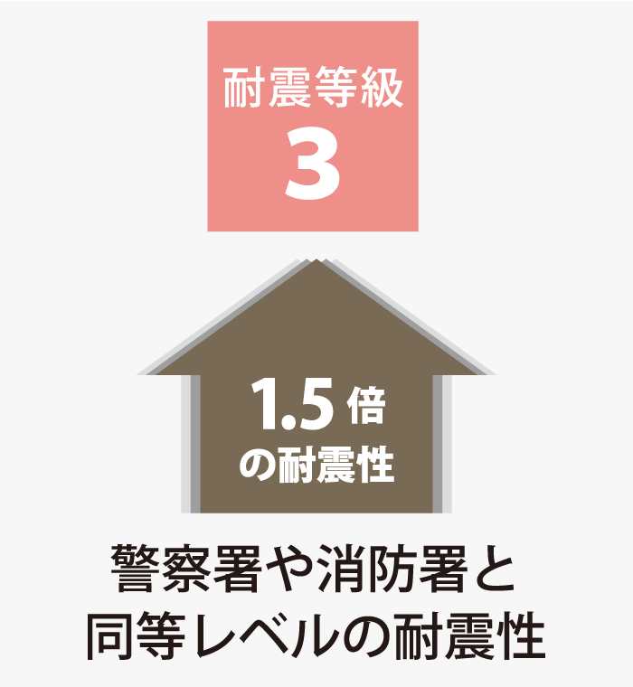 耐震等級3仕様